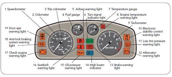 پنل کنترل (صفحه کیلومتر)