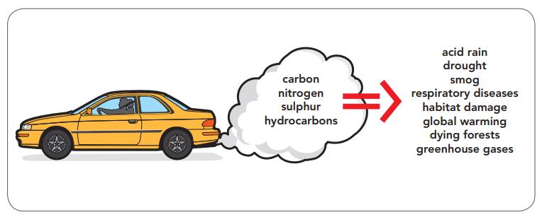 رانندگی و محیط زیست