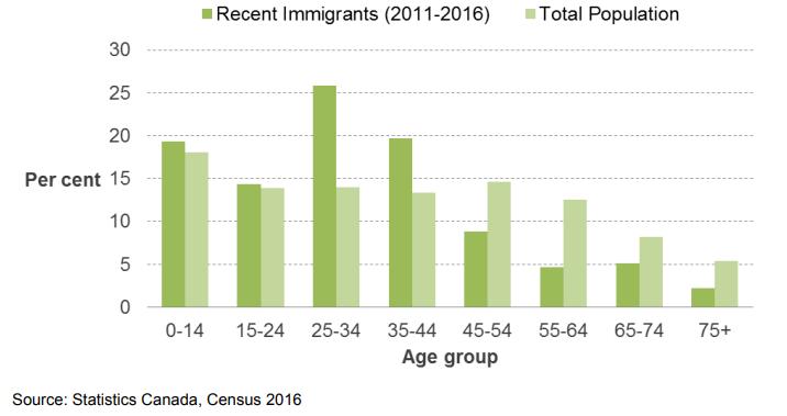 آیا واترلو شهری محبوب در بین مهاجران است؟