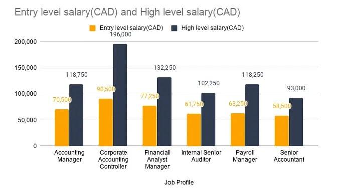 درآمد رشته حسابداری در کانادا