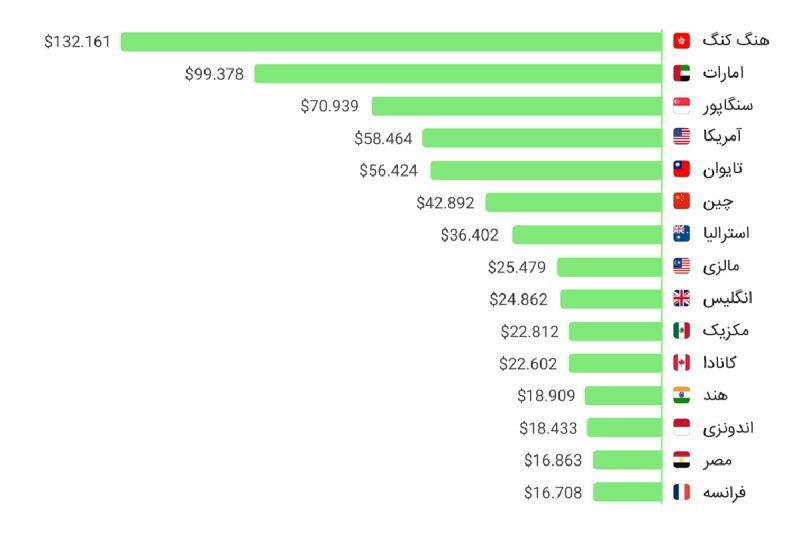 مقایسه هزینه تحصیل در کانادا با سایر کشورها