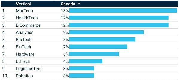دانستنی ها در مورد استارتاپ های حوزه تکنولوژی در کانادا