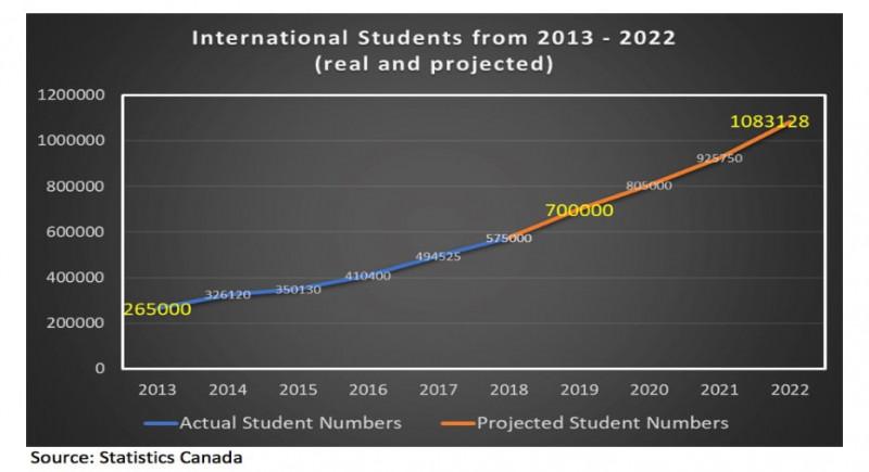 دانستنی های جالب در مورد مهارت مهاجران در کانادا