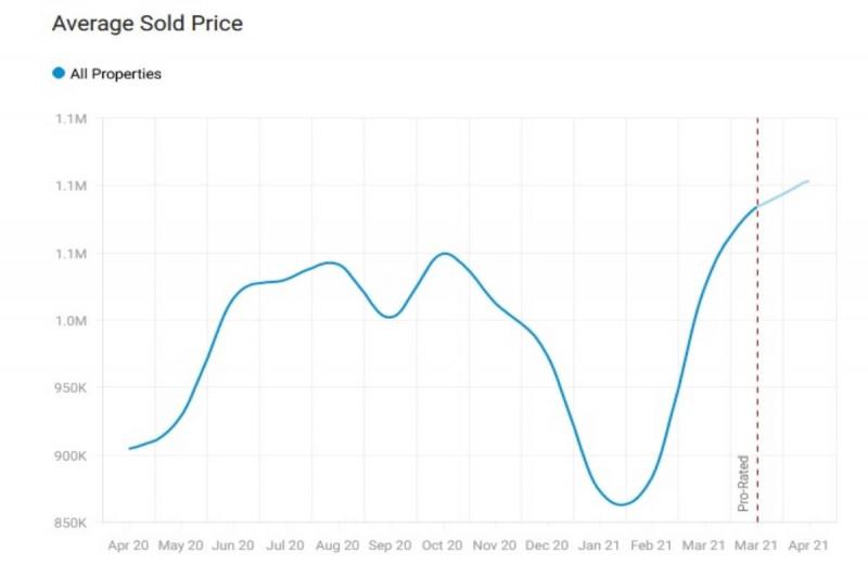 قیمت خانه در تورنتو