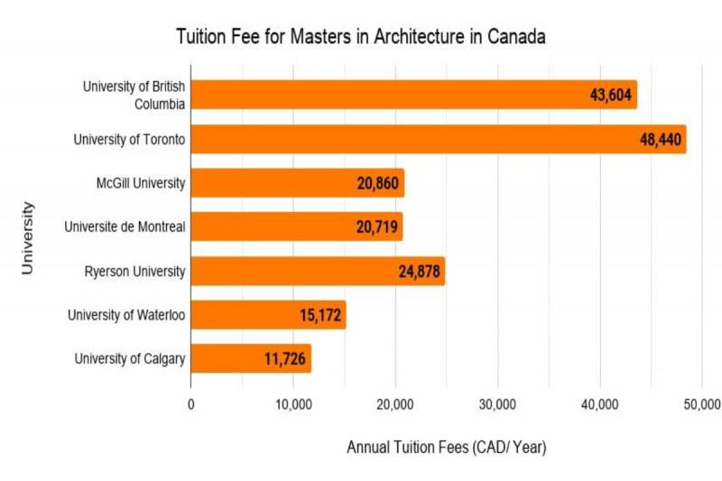 نمودار میزان شهریه رشته معماری در مقطع کارشناسی ارشد